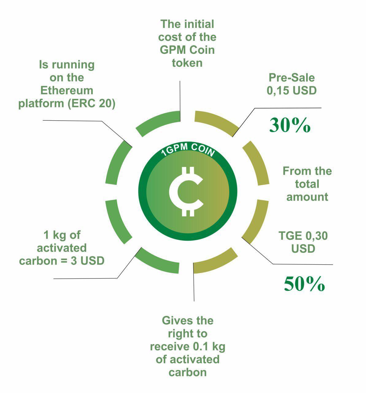 token-economy-graph